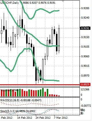 CHF: швейцарский франк снова торгуется без четкой идеи