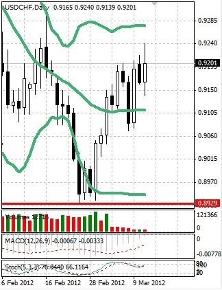 CHF: швейцарский франк снова не определился с направлением движения